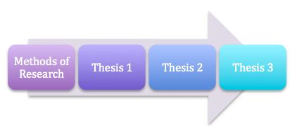 Undergraduate Dissertation Methodology Section: Writing Tips