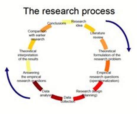 Writing methodology section for dissertation